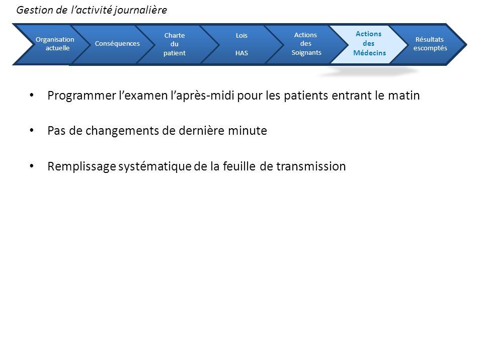 Programmer l'examen l'après-midi pour les patients entrant le matin
