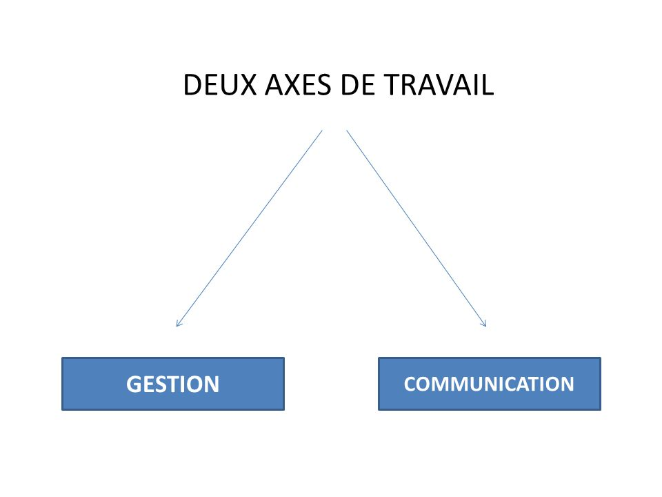 DEUX AXES DE TRAVAIL GESTION COMMUNICATION