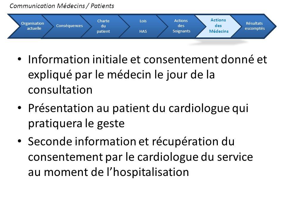 Présentation au patient du cardiologue qui pratiquera le geste