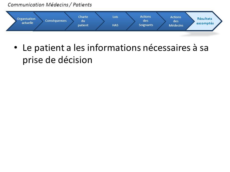 Le patient a les informations nécessaires à sa prise de décision