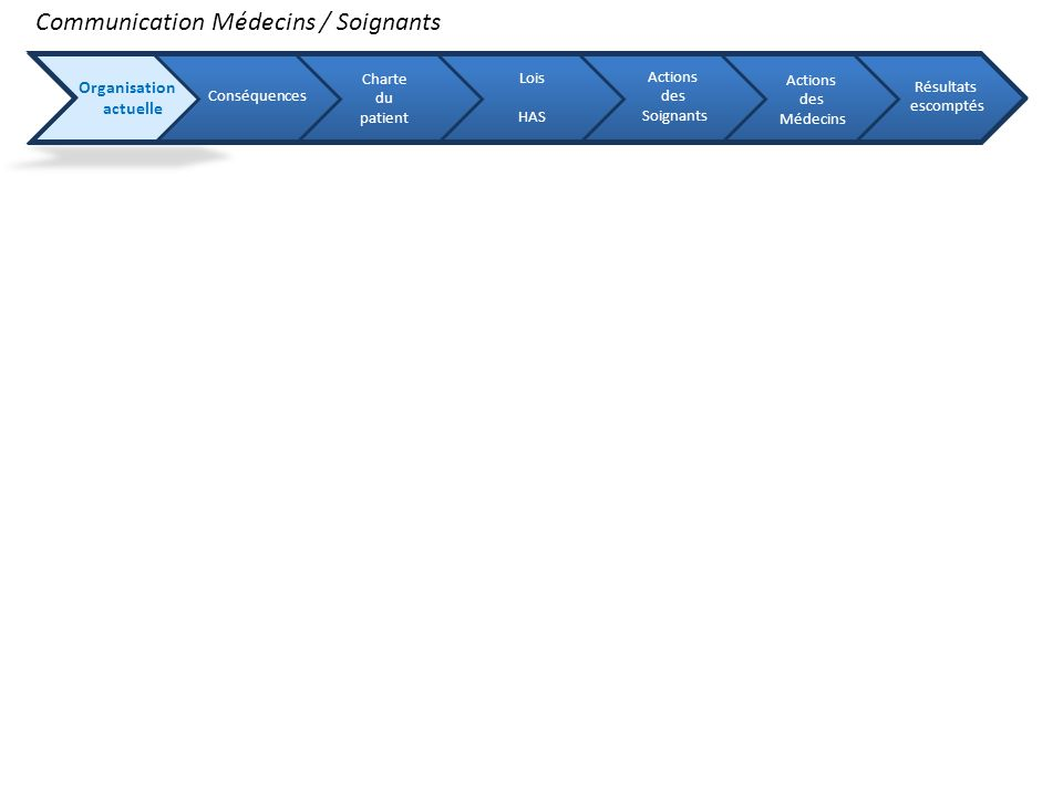 Communication Médecins / Soignants