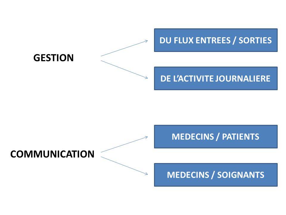 DU FLUX ENTREES / SORTIES DE L'ACTIVITE JOURNALIERE