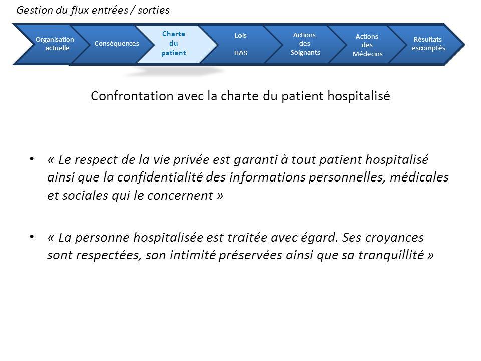 Confrontation avec la charte du patient hospitalisé