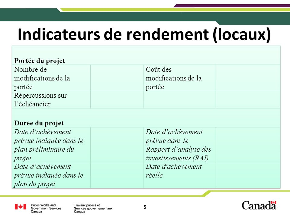 Indicateurs de rendement (locaux)