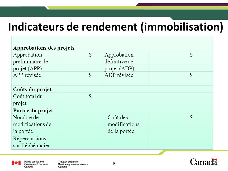 Indicateurs de rendement (immobilisation)