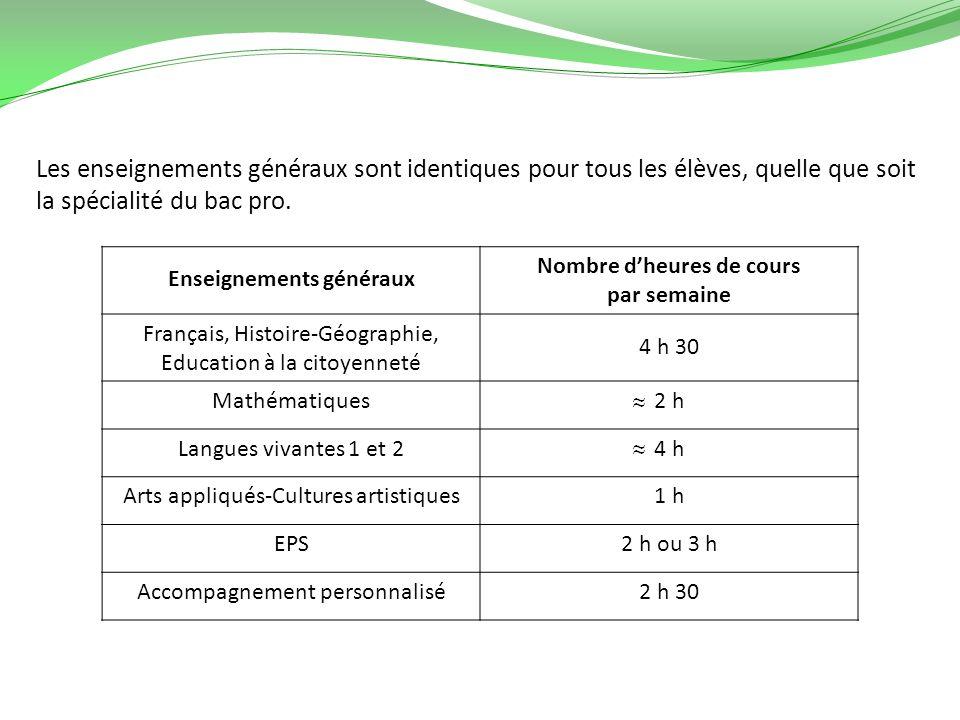 Enseignements généraux Nombre d'heures de cours par semaine
