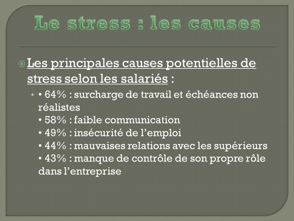 Le stress : les causes Les principales causes potentielles de stress selon les salariés :