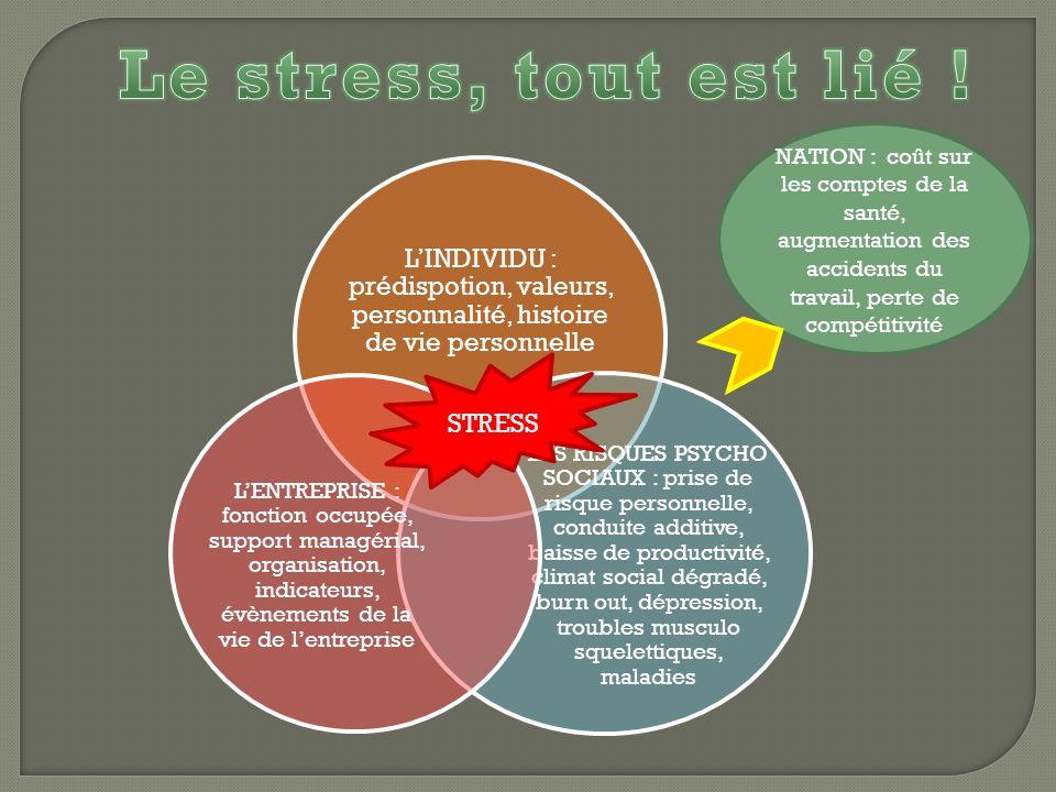 Le stress, tout est lié ! NATION : coût sur les comptes de la santé, augmentation des accidents du travail, perte de compétitivité.