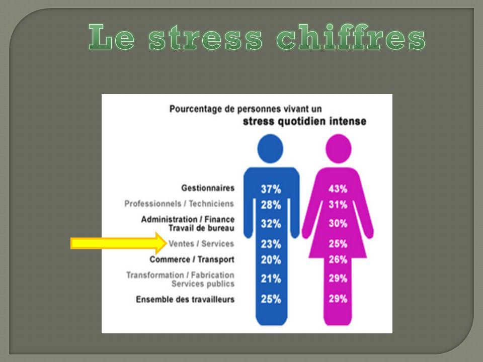 Le stress chiffres