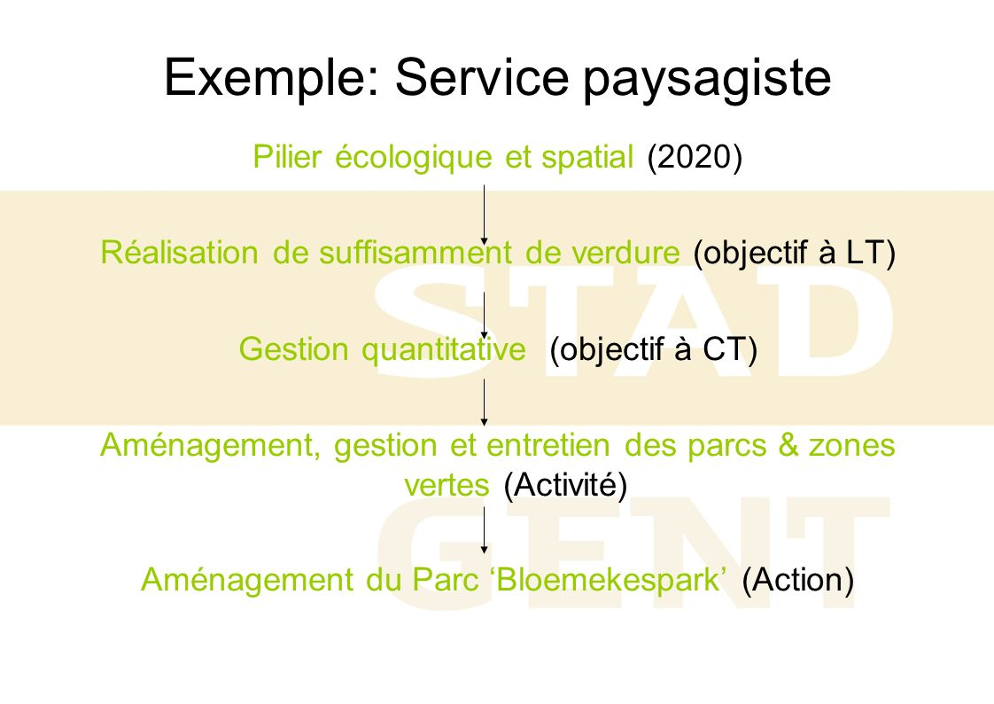 Exemple: Service paysagiste