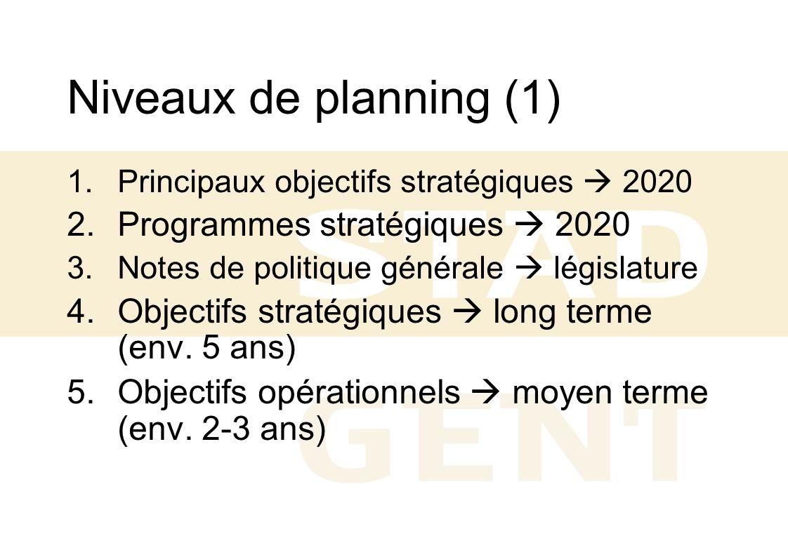 Niveaux de planning (1) Programmes stratégiques  2020