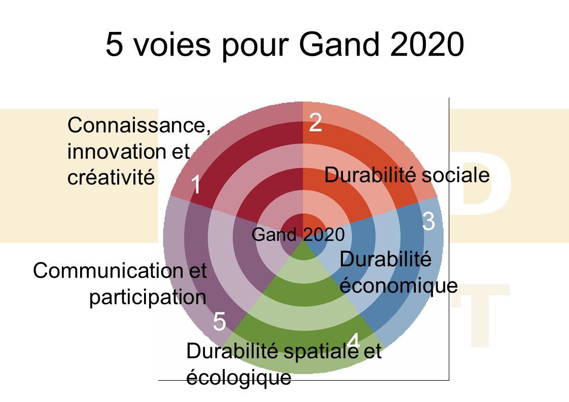 5 voies pour Gand 2020 Connaissance, innovation et créativité