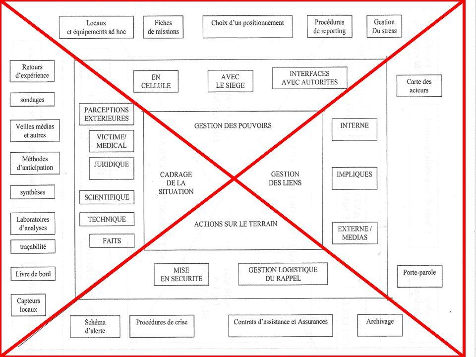 16 Introduction La crise Les crises passées La gestion de crise