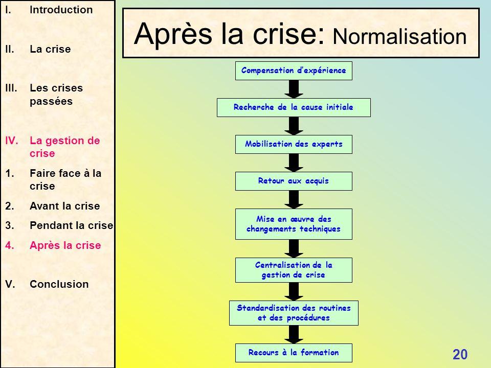 Après la crise: Normalisation