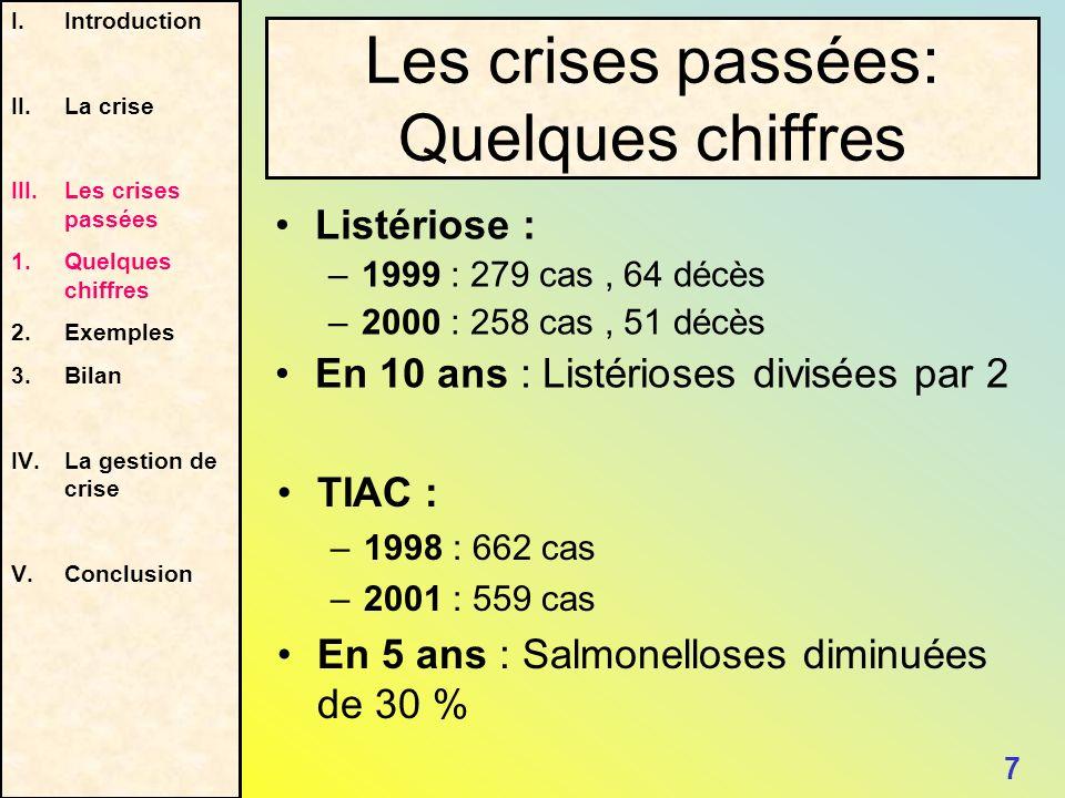 Les crises passées: Quelques chiffres