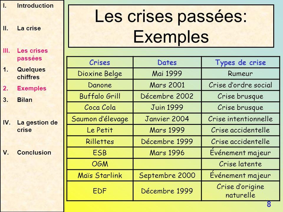 Les crises passées: Exemples