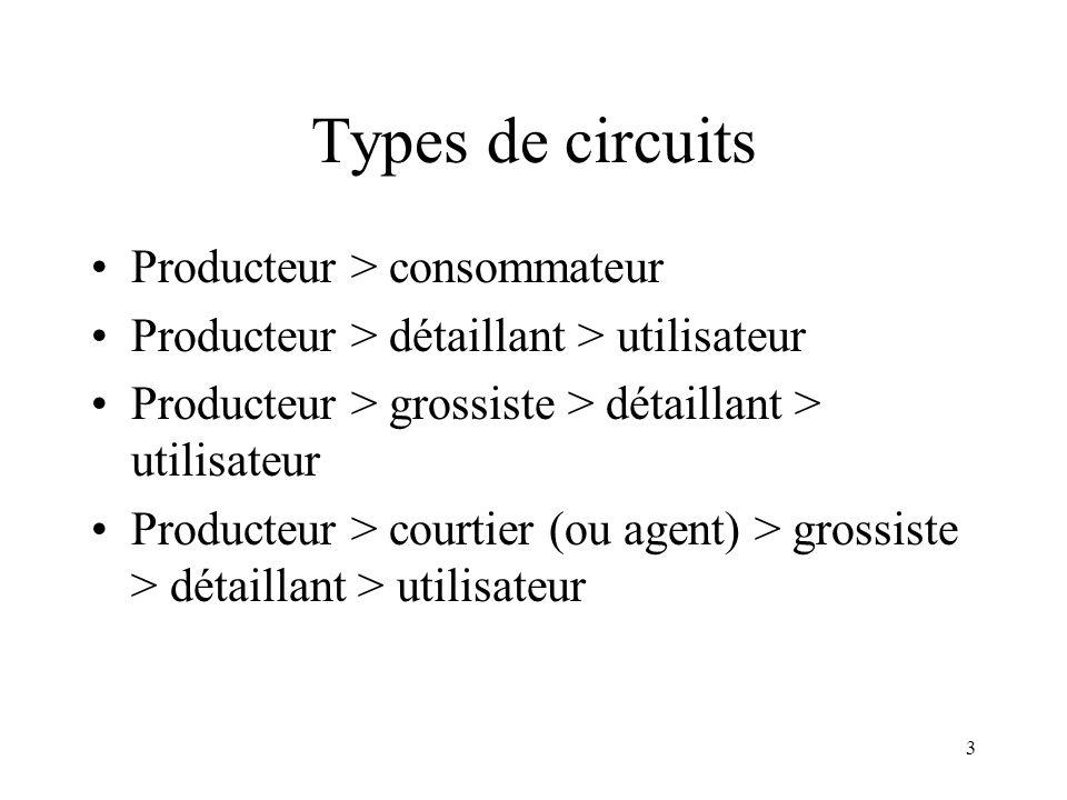 Types de circuits Producteur > consommateur