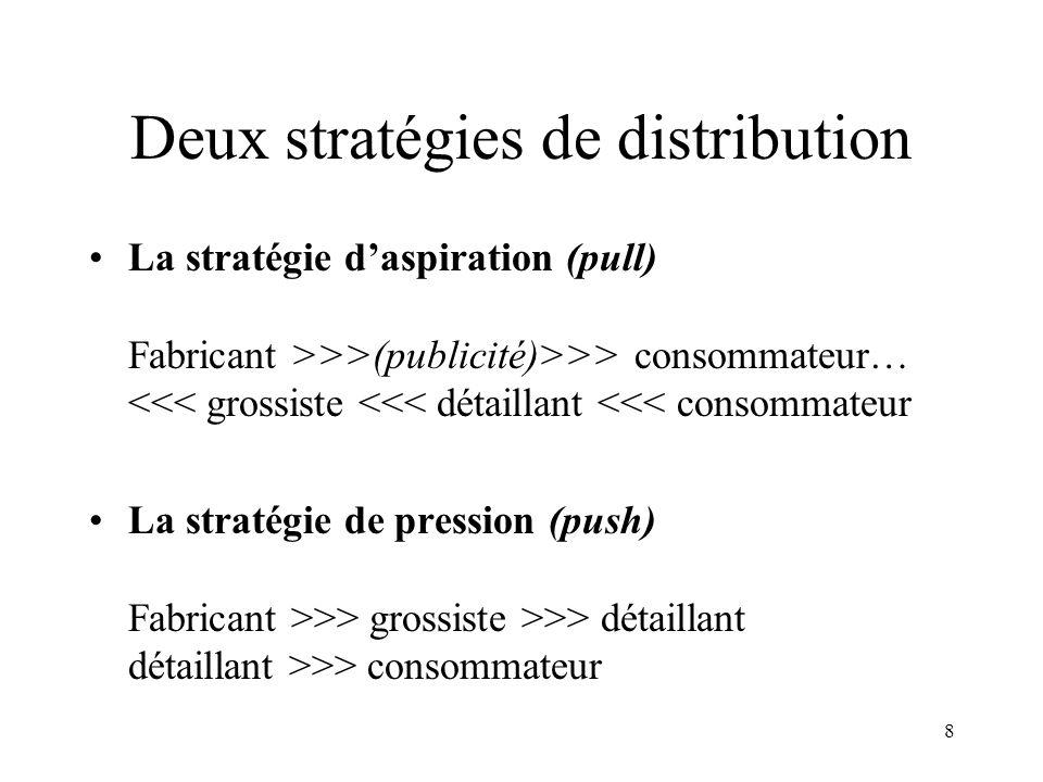 Deux stratégies de distribution