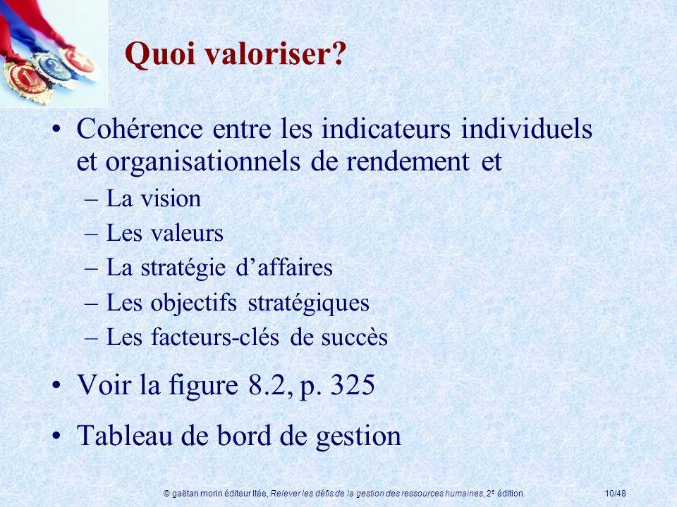 Quoi valoriser Cohérence entre les indicateurs individuels et organisationnels de rendement et. La vision.
