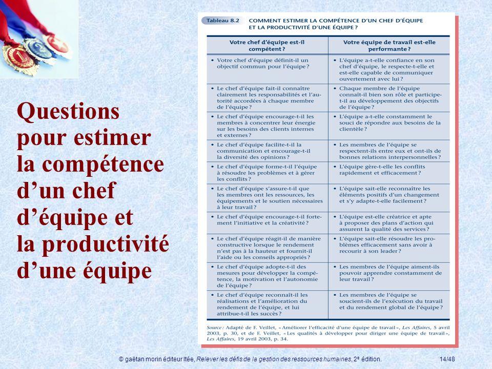 Questions pour estimer la compétence d'un chef d'équipe et la productivité d'une équipe