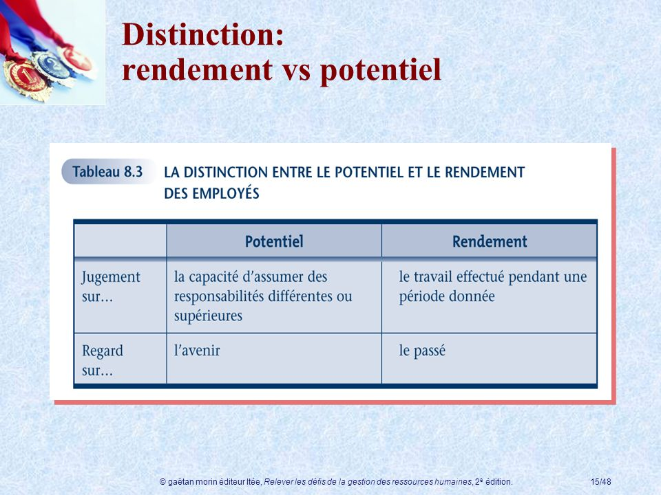 Distinction: rendement vs potentiel