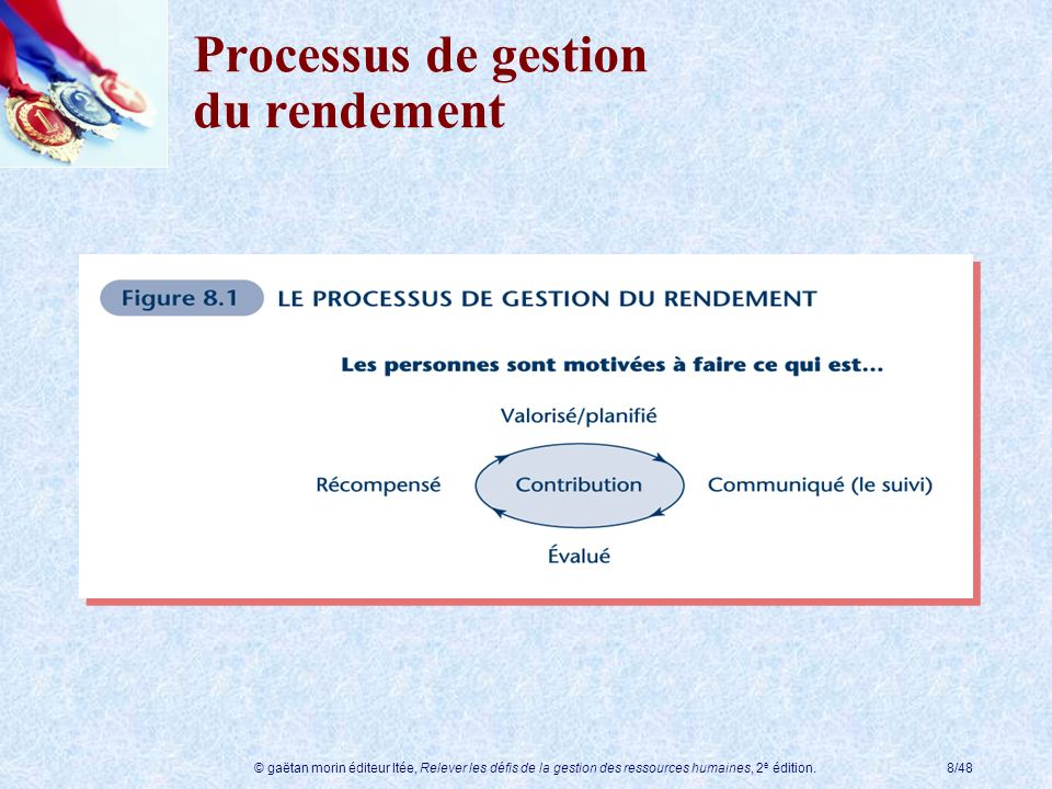 Processus de gestion du rendement