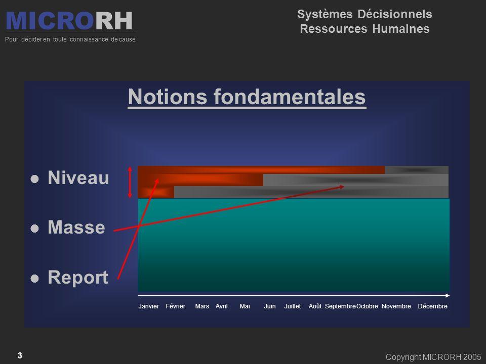 Systèmes Décisionnels Ressources Humaines Notions fondamentales