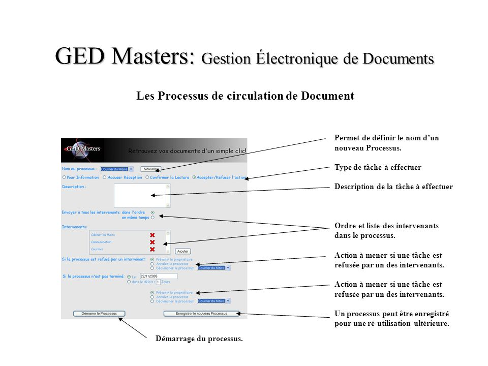 Les Processus de circulation de Document