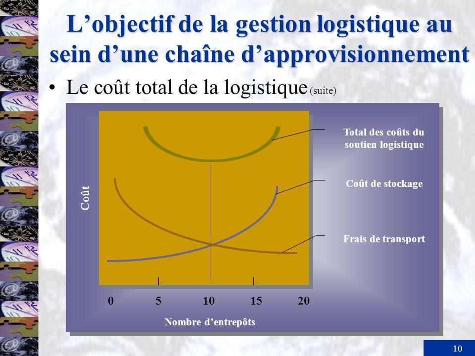 Total des coûts du soutien logistique