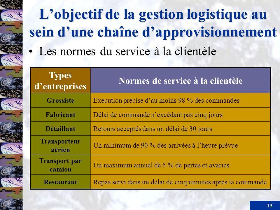 Normes de service à la clientèle