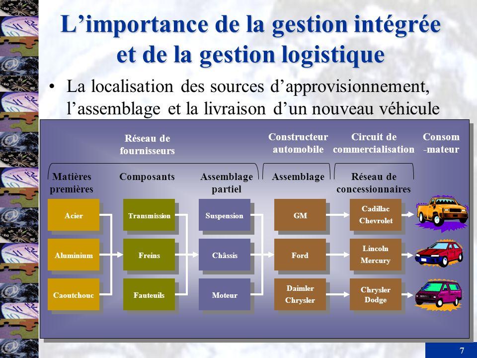 L'importance de la gestion intégrée et de la gestion logistique