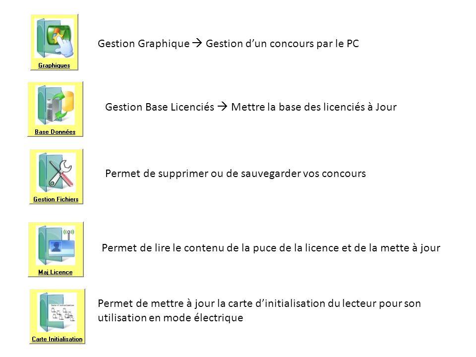 Gestion Graphique  Gestion d'un concours par le PC