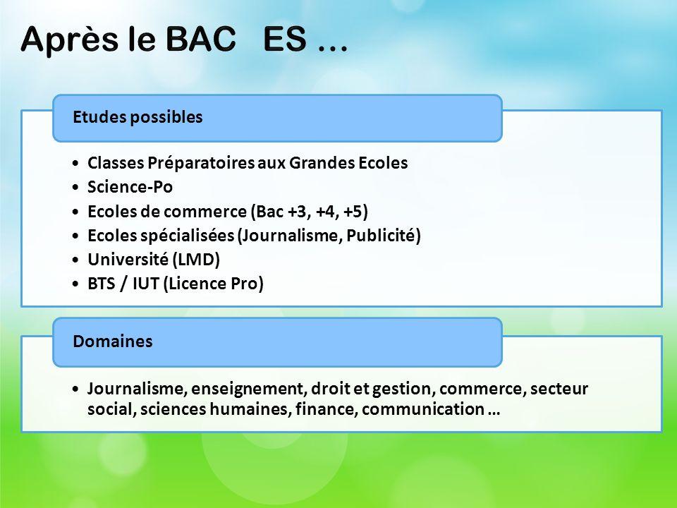 Après le BAC ES … Classes Préparatoires aux Grandes Ecoles Science-Po