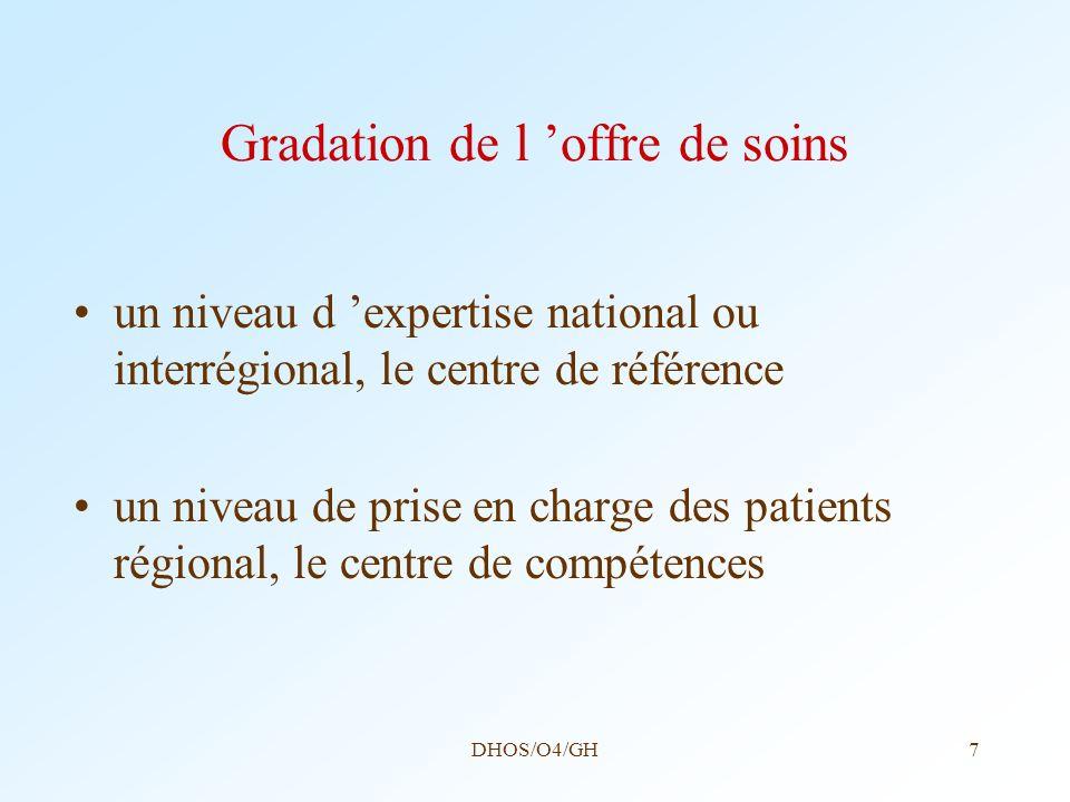 Gradation de l 'offre de soins