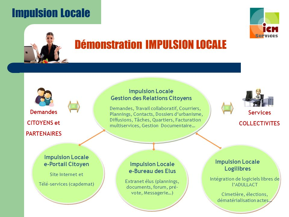 Impulsion Locale Gestion des Relations Citoyens