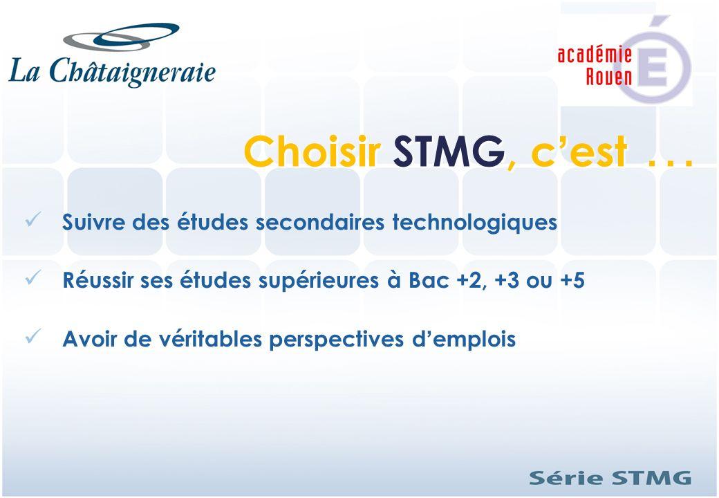 Choisir STMG, c'est … Suivre des études secondaires technologiques