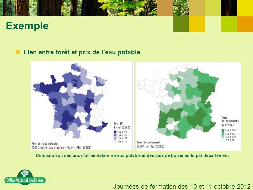Exemple Lien entre forêt et prix de l'eau potable
