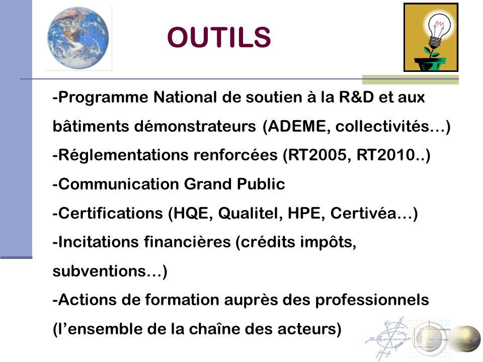 OUTILS Programme National de soutien à la R&D et aux bâtiments démonstrateurs (ADEME, collectivités…)