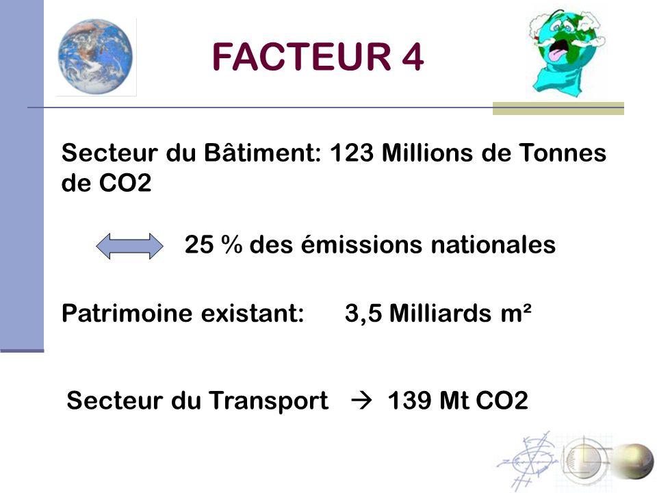 FACTEUR 4 Secteur du Bâtiment: 123 Millions de Tonnes de CO2