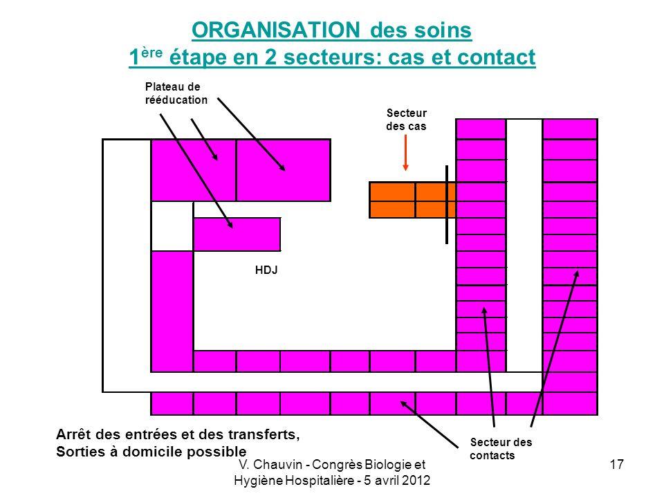 ORGANISATION des soins 1ère étape en 2 secteurs: cas et contact