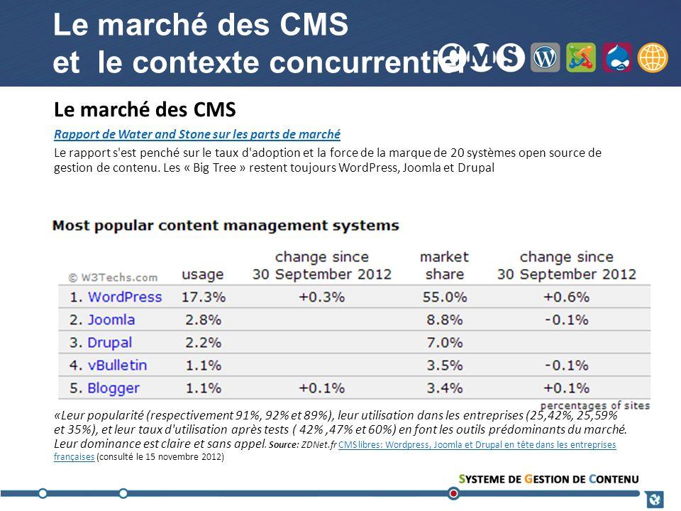 Le marché des CMS et le contexte concurrentiel