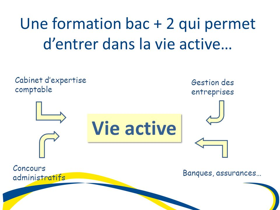 Une formation bac + 2 qui permet d'entrer dans la vie active…