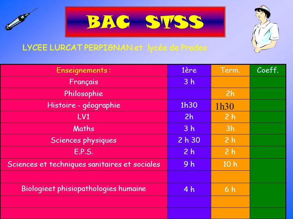 BAC STSS 1h30 LYCEE LURCAT PERPIGNAN et lycée de Prades 6 h 4 h