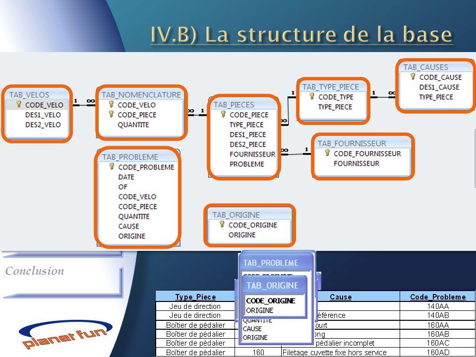 IV.B) La structure de la base