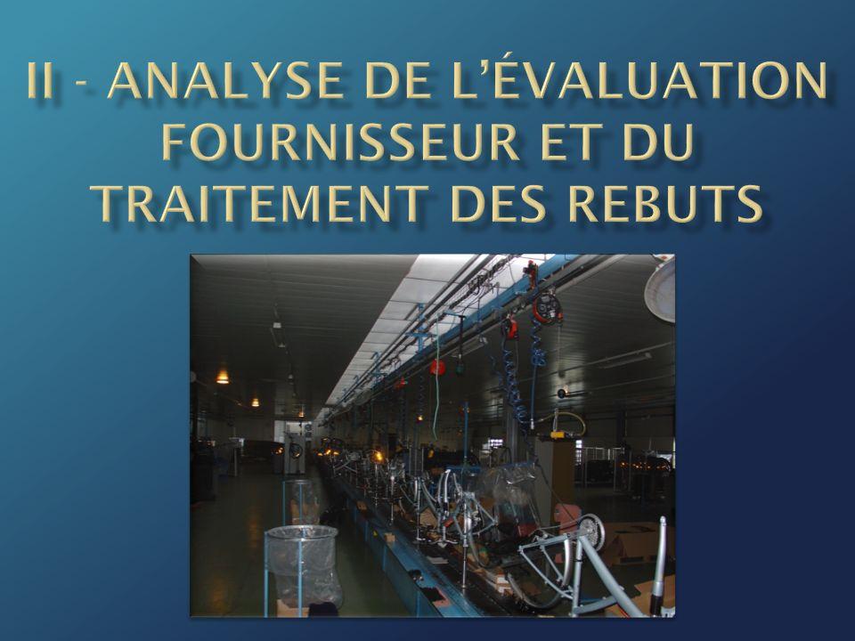 II - Analyse de l'évaluation fournisseur et du traitement des rebuts