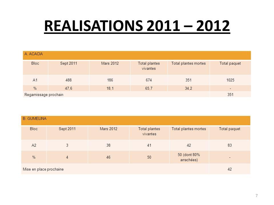 REALISATIONS 2011 – 2012 A. ACACIA Bloc Sept 2011 Mars 2012
