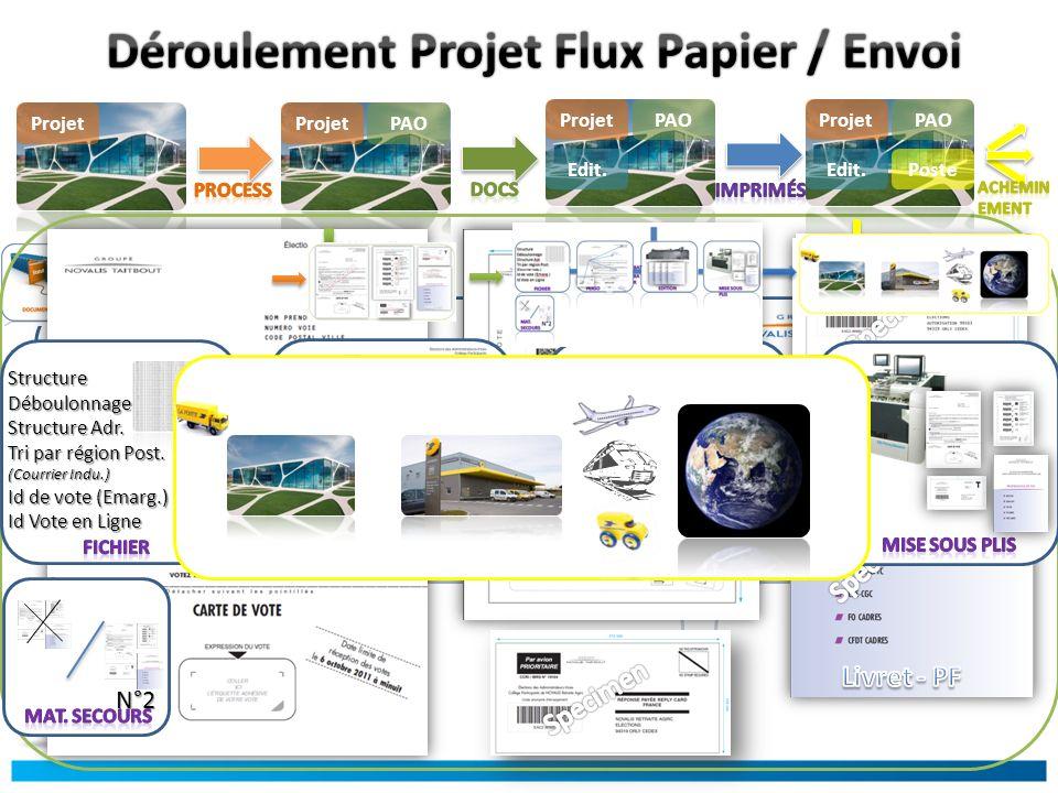 Déroulement Projet Flux Papier / Envoi