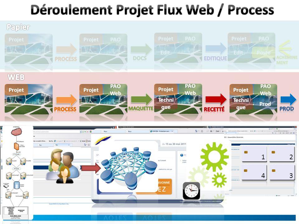 Déroulement Projet Flux Web / Process