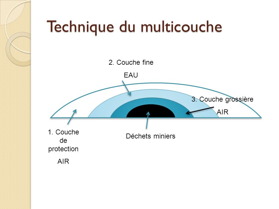 Technique du multicouche
