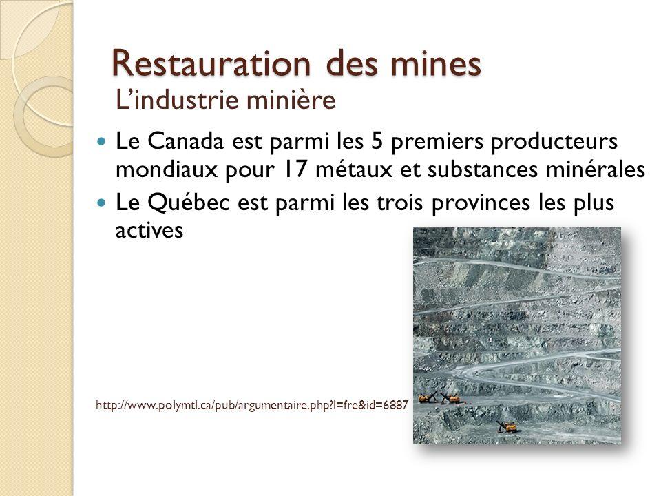 Restauration des mines